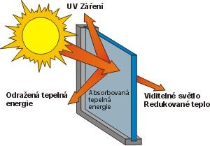 Folie proti slunci